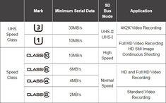sd-card-speed-class-chart