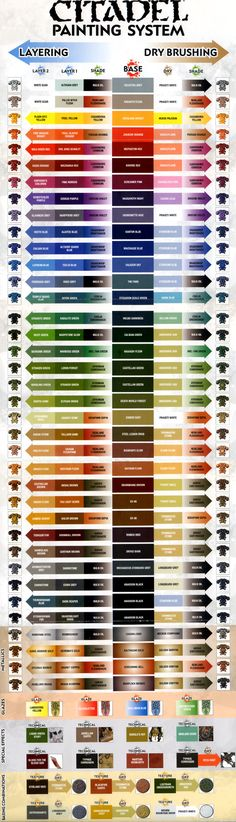 For us: This ought to give my wife some color options Nice chart of what goes together for shades/colors _______________________________________ Painting Guide, Citadel Painting Chart Full - Citadel Painting Chart Full - Gallery - DakkaDakka Warhammer Paint, Warhammer Models, Warhammer Fantasy, Warhammer 40000, Warhammer 40k Miniatures, Figurine Warhammer, Games Workshop Paints, Game Workshop, Miniaturas Warhammer 40k