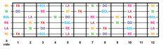 Cours de guitare Apprendre les notes du manche