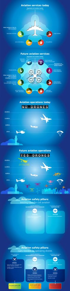 COMMISSION EUROPÉENNE. Drone infographics, A look into the aviation of the future. Infographie, dim. variables. ©DG Mobilité & Transport, 2015.