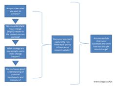 Research to Action, Andrew Clappison's blog on Theory of Change