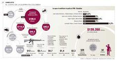 Los costos del conflicto armado Según expertos, firmar la paz beneficia a empresarios y comunidades afectadas por la guerra.