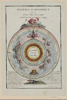Sistême astronomique de la révolution françoise : l'esprit de faction et de parti ruine toutes les affaires... : [estampe] / par Moullin...