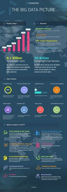 Top 10 Big Data Analytics Tools For Successful Data Analytics Developers Data Science, Computer Science, Science And Technology, Computer Tips, Big Data, Machine Learning Deep Learning, Machine Learning Artificial Intelligence, World Data, Data Processing
