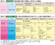NHK そなえる 防災|コラム|災害食の選び方 ~ポイントとコツ~