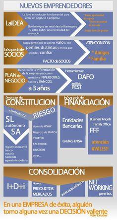 Las fases de la creación de una empresa #infografia #infographic