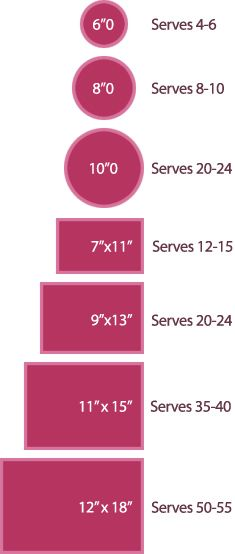 This chart will help you figure out your cake specification.