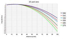 20-zero-100-yards