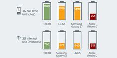 iPhone 7 pil ömrü konusunda diğer amiral gemilerinin arkasında kalıyor  http://www.teknoblog.com/iphone-7-pil-omru-karsilastirma-133520/
