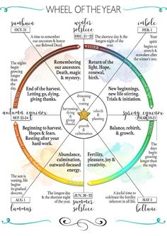 Wheel of the Year Wicca Wiccan Witch, Wiccan Spells, Pagan Yule, Real Spells, Magick Book, Green Witchcraft, Wiccan Sabbats, Paganism, Grimoire Book