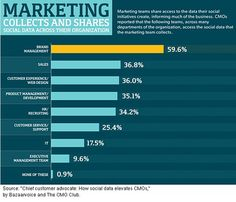 CMOs Tapping into Social Data for Consumer Insight [Social Media Marketing] - Social media data continues to have an enormous influence on today's business decisions and trends. In fact, 89.4 percent of CMOs reported using this data related to customer usage of social media to make some of their business decisions, with 21.3 percent of CMOs saying such social data impacted a full 20 percent of their business choices. #SocialMedia #Marketing