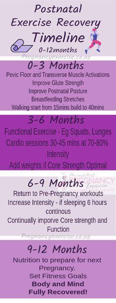 Postnatal Exercise Recovery Timeline months - B E A U T Y - Schwangerschaft Post Pregnancy Workout, After Pregnancy, Pregnancy Info, Pregnancy Timeline, Pregnancy Clothes, Pregnancy Outfits, After Baby, New Moms, Workout Programs