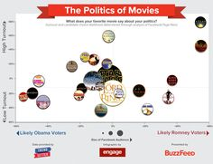 Politics of Movies - I don't know about this one. The film choices seem so fricking random.