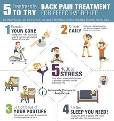 5 #backpain treatment to try for #effective #relief #Infographic by #Jacksonvillechiropractic