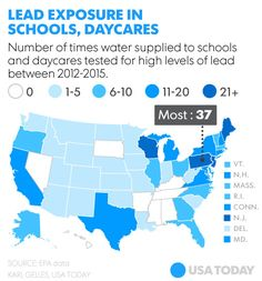 Lead taints drinking water in hundreds of schools, day cares across USA. Not required by the EPA, to test the water supply.