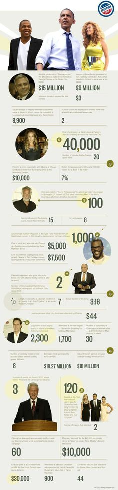 fundraising infographic : fundraising infographic : INFOGRAPHIC: OBAMAS CELEBRITY FUNDRAISER INDEX REMEMBE