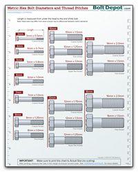 Metric Bolt Diameter and Thread Chart
