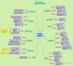 English modal verbs