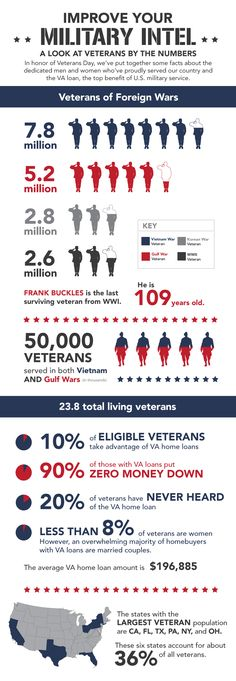 Veteran's Day is a National Holiday celebrated each year on November 11th. This day was originally referred to as Armistice Day marking the ...
