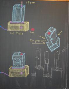 Waldorf ~ ?? grade ~ Implosion ~ chalkboard drawing