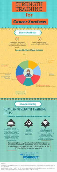 INFOGRAPHIC: Strength Training for Cancer Survivors  Strength training is important for cancer survivors. Learn more in this infographic by personal trainer North Hills .