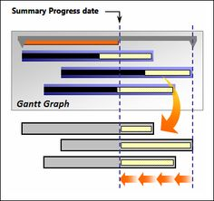 How Does Project Calculate Progress on Summary Tasks