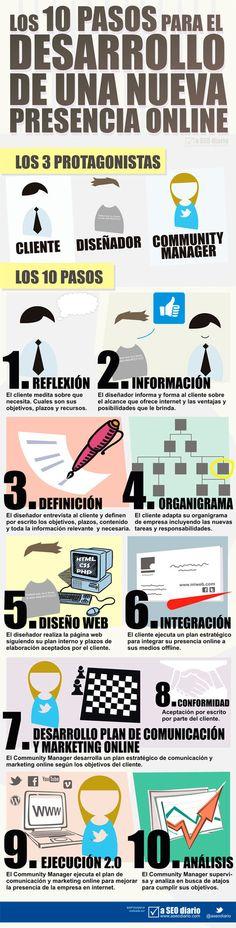 10 pasos para desarrollar una nueva Presencia Online #infografía