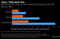 In un grafico proposto in un articolo apparso su Bloomberg vengono rappresentati i tre fattori di rischio sistemico per le banche italiane: il bonds bancari detenuti dalle stesse banche, i crediti deteriorati (Npl) e i titoli di stato nel portafoglio delle banche italiane. Si tratta di tre fattori di rischio i cui volumi sono quasi …