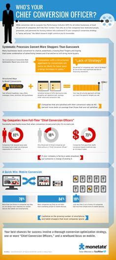 0648281560c75  Infographic  Who s Your Chief Conversion Officer  Marketing Empresarial