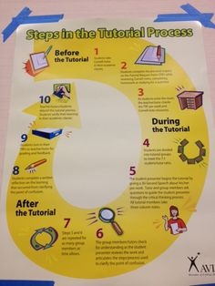 Avid Tutorial Process Poster  To Teach And Inspire