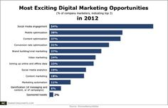 Social Media Excites Marketers, but Doesn't Yet Generate Revenue