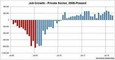 Job Growth Chart - Private Sector, 2008 - Present