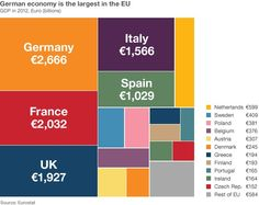 BBC News Europe - Germany in figures. Germany is Europe's dominant country.