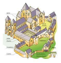 """Monasterio medieval Infografía que muestra el monasterio medieval de """"Cluny"""""""