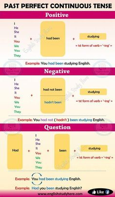 Past Perfect Continuous Tense in English - English Study Her Improve English Grammar, Easy English Grammar, English Learning Spoken, English Grammar Tenses, English Speaking Skills, Teaching English Grammar, English Grammar Worksheets, English Writing Skills, English Verbs