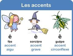 les accents é è ê French Teaching Resources, Teaching French, How To Speak French, Learn French, Les Accents, Kindergarten Language Arts, French Education, Core French, French Grammar