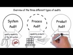 Introduction to Process Auditing according VDA 6.3 and IATF 16949 Part 1 - YouTube