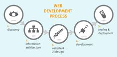 This is very most important for so many create website. This is very nice process. Thanks For more information, you can visit here:- https://www.asiantechnology.net/service/custom-web-development/