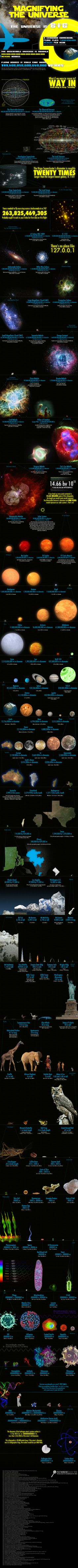 Great stuff to compare how extensive our universe is. Ever wonder how big the universe is?