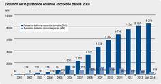 Vers une reprise du développement de l'éolien et du photovoltaïque