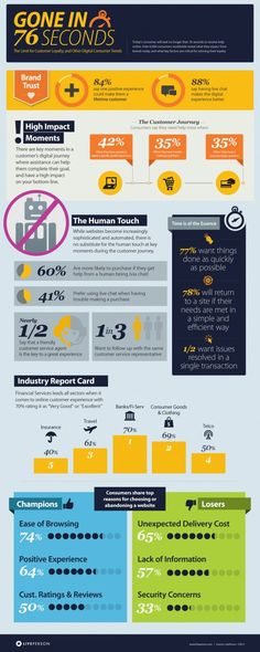 Gone in 76 seconds. #Customer #Attention #Infographic