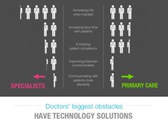 Doctors biggest obstacles to #mobile #health technology :: #hcsm