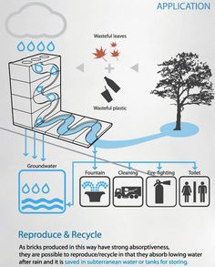 The Save Water Brick - Made out of decomposed leaves and recycled plastics, it also brings new ways of reuusing water...