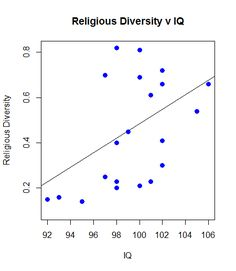 Similar to the code I posted for ANOVA with Hofstede's Cultural Values and Economic Outcomes , you can perform correlations on the same data. Diversity, Coding, Chart, Culture, Programming