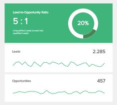 A weekly sales report template, the lead-to-opportunity ratio, compares the number of unqualified leads to the number of qualified ones, to create a predictable revenue. Sales Report Template, Lead Sheet, Dashboard Design, Learn English, Insight, Management, Chart, Templates, Marketing
