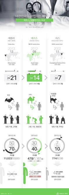 메르스 환자 급속 확산…에볼라‧사스와 뭐가 다를까? [인포그래픽] #MERS / #Infographic ⓒ 비주얼다이브 무단 복사·전재·재배포 금지