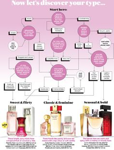 This is How You Choose the Right Perfume For Your Personality Like eHarmony for your nose, this quiz will find your ideal fragrance match. is How You Choose the Right Perfume For Your Personality Like eHarmony for your nose, this quiz will find your ideal Perfume Parfum, Perfume Hermes, Perfume Lady Million, Perfume Versace, Perfume Scents, Perfume Tommy Girl, Perfume Collection, Fragrance, Makeup