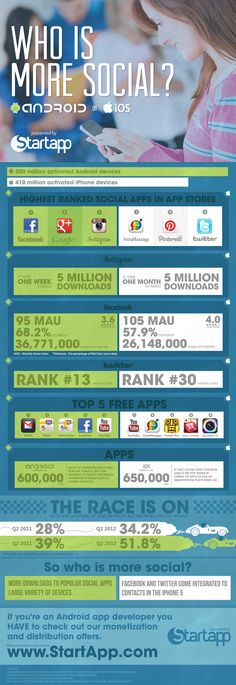 Who is more social? Android or IOS users? #infographic