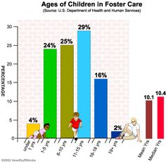 Ages of Children in Foster Care Shows the average ages of kids in foster care