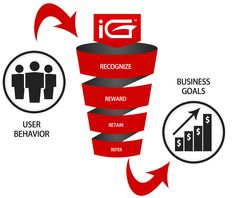 Gamification Goal when iGAMIFY Consultants work on your business with the engagement business model